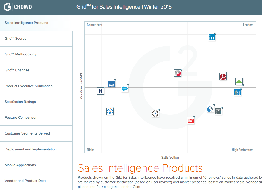 Sales Intelligence Research - Grid Comparison