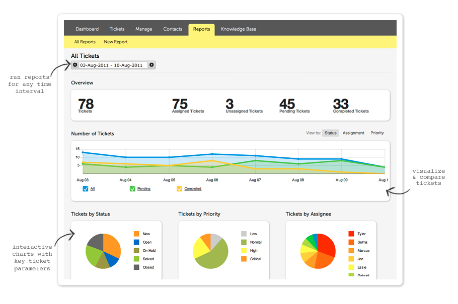 help desk reports Reports in web help desk convert ticket, asset, and billing statistics into visual information that helps you make informed decisions about your help desk operations.